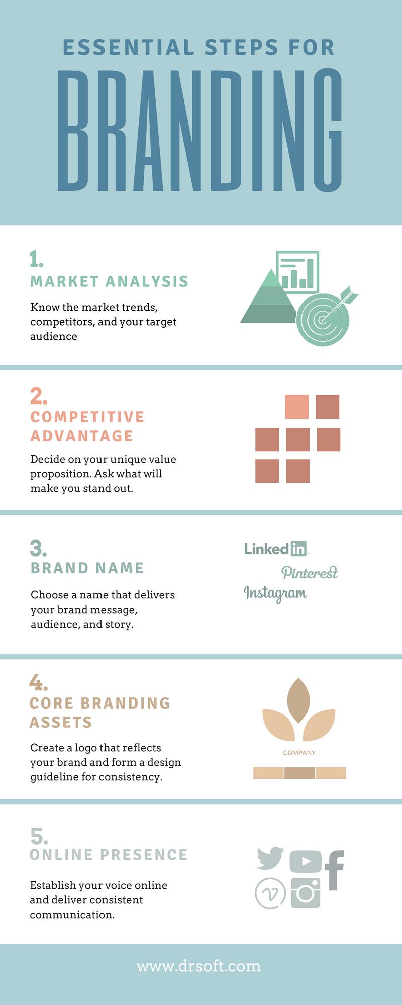 Amazon Profitable Wholesale Products Guide 2019 Digital Marketing Social Media Digital Marketing Marketing Strategy Template