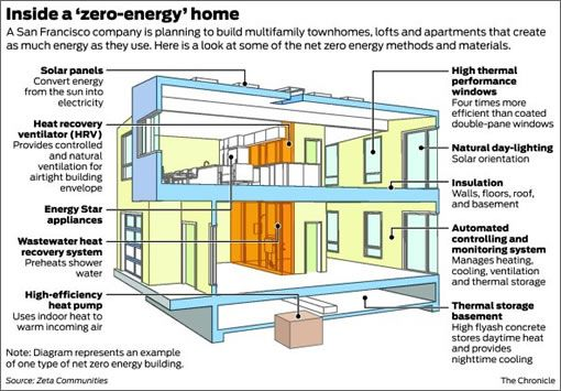 Socketsite It Goes To Zero The New Eleven Energy Efficient Homes Zero Energy Factory Built Homes