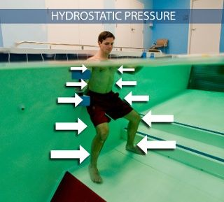 Hydrostatic Pressure Part 1 Benefits For Aquatic Rehabilitation And Exercise In 2021 Swimming Workout Water Exercises Hydrotherapy