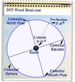 Celestial Navigation, an Introduction  in 2019   Navigation   Boat