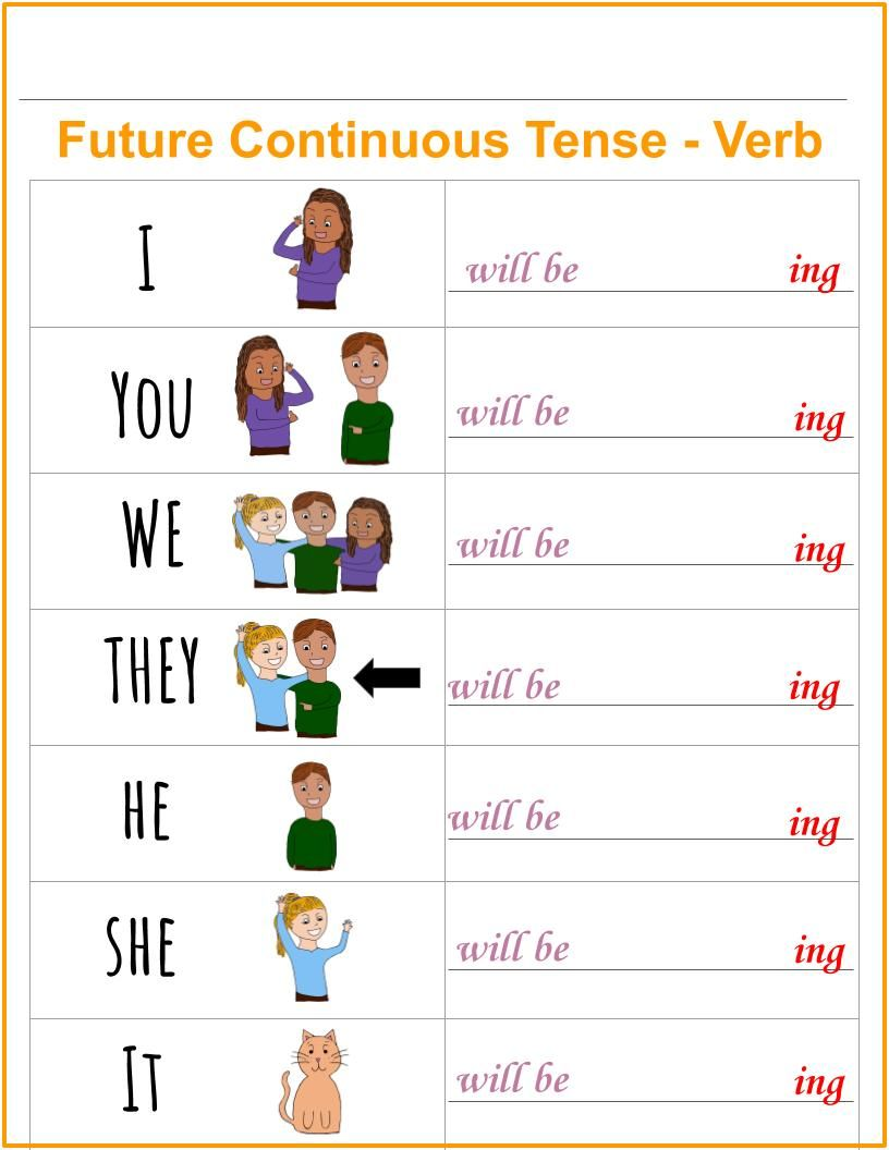 Future Continuous English Grammar Chart Grammar Chart English Language Learning Grammar Conjugation Chart [ 1056 x 816 Pixel ]