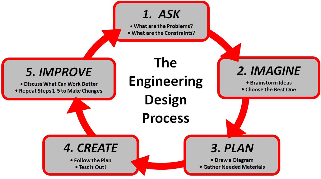 The engineering design process not only applies to engineering ...