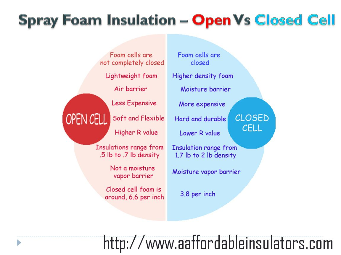 Spray Foam Insulation Open Vs Closed Cell Difference