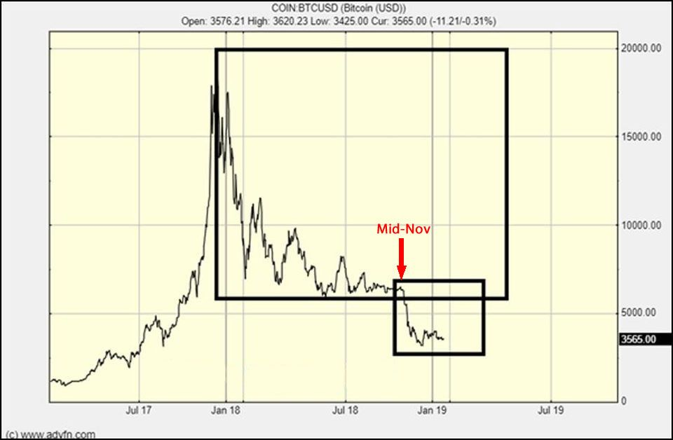 Fractal Pattern Analysis Indicates Bitcoin Could Fall to