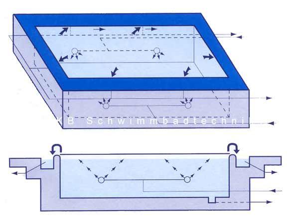 Uberlaufrinnenbecken Schwimmbadplanung Schwimmbecken