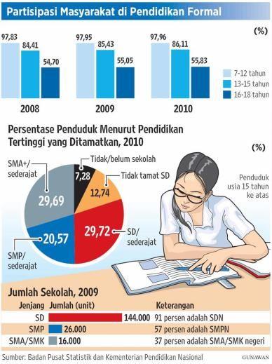 Pendidikan Formal Pendidikan Pendidikan Tinggi Sekolah