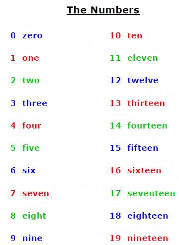 Leçons, Exercices et Jeux _ Numbers 0 to 100 | Apprendre l ...
