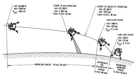 moon landing process - Buscar con Google