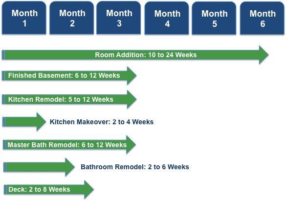 How Long Does A Home Remodeling Project Take See Our Timeline