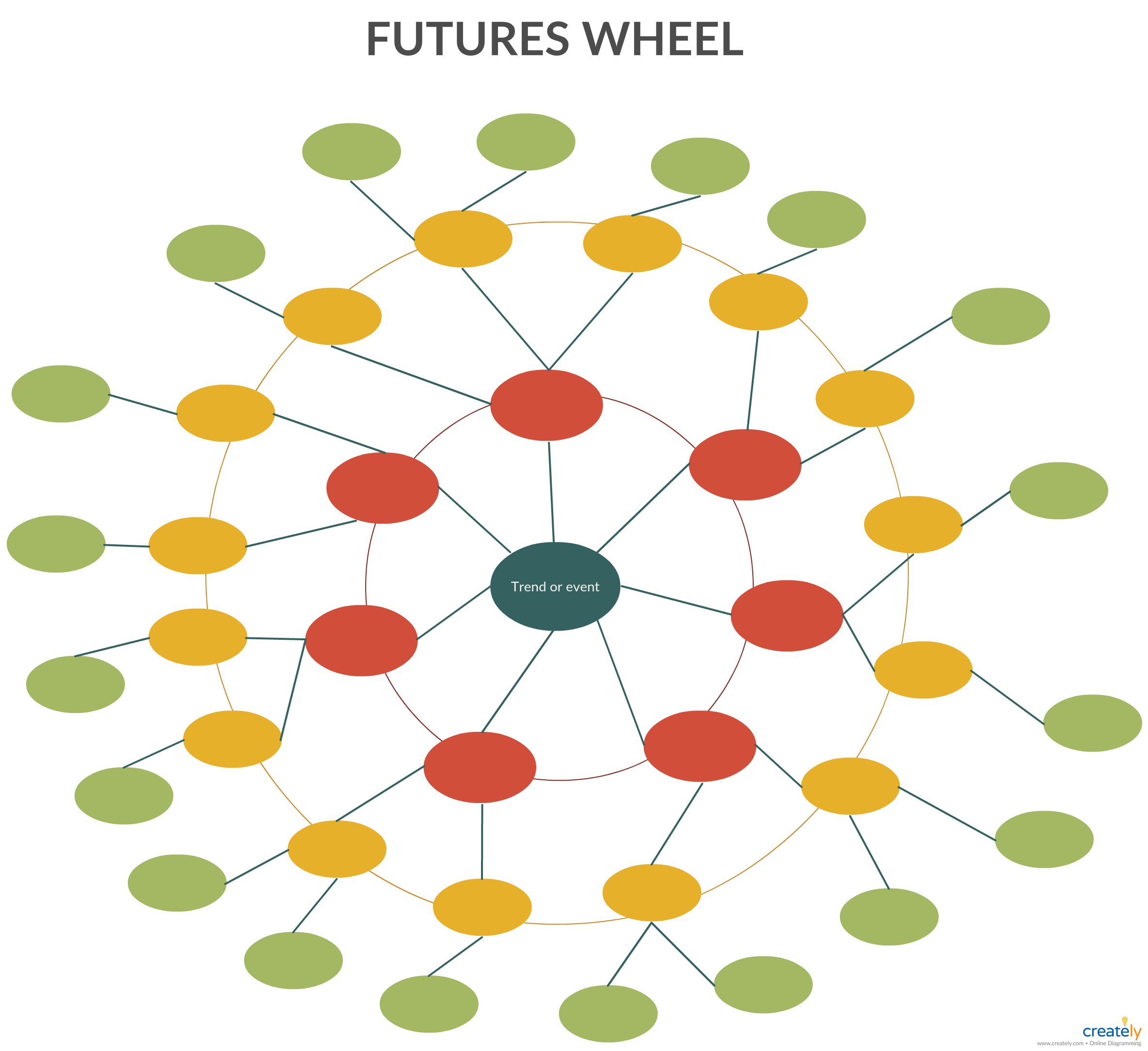 Futures Wheel The Future Wheel Is A Method For Graphical