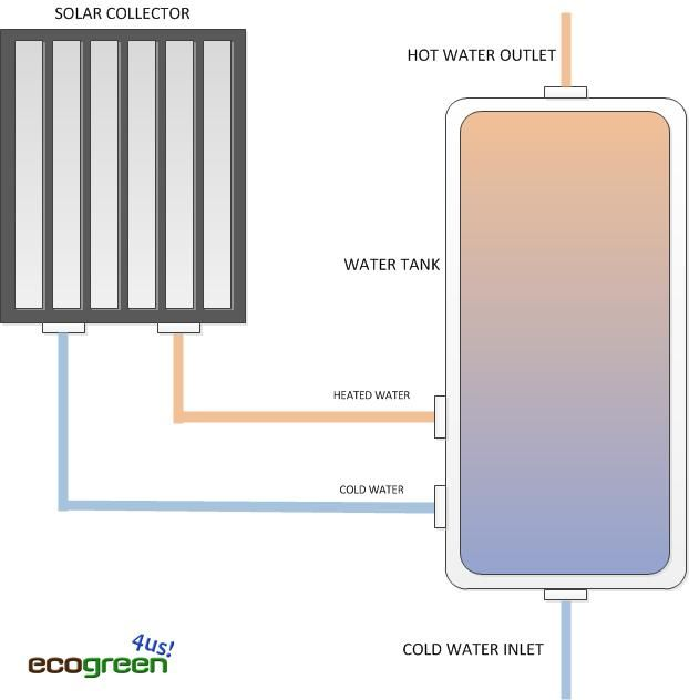 Choosing the Right Solar Heating- Passive, Active & Open Loop