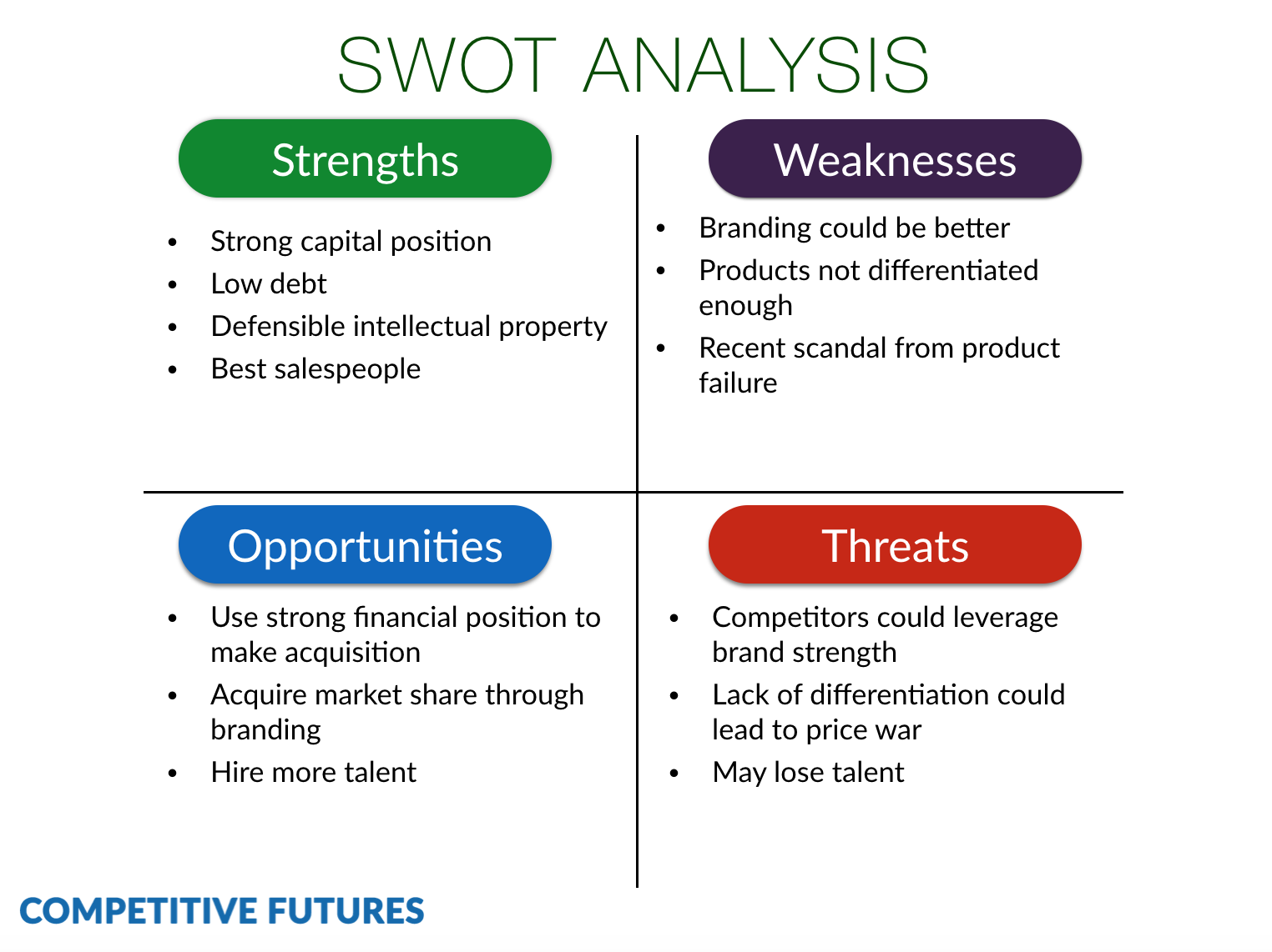 How To Make Swot Analysis More Powerful At Competitive Futures