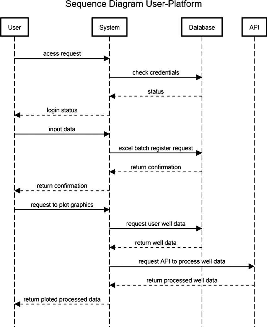 43 Awesome Sequence Diagram Software Design Ideas   S