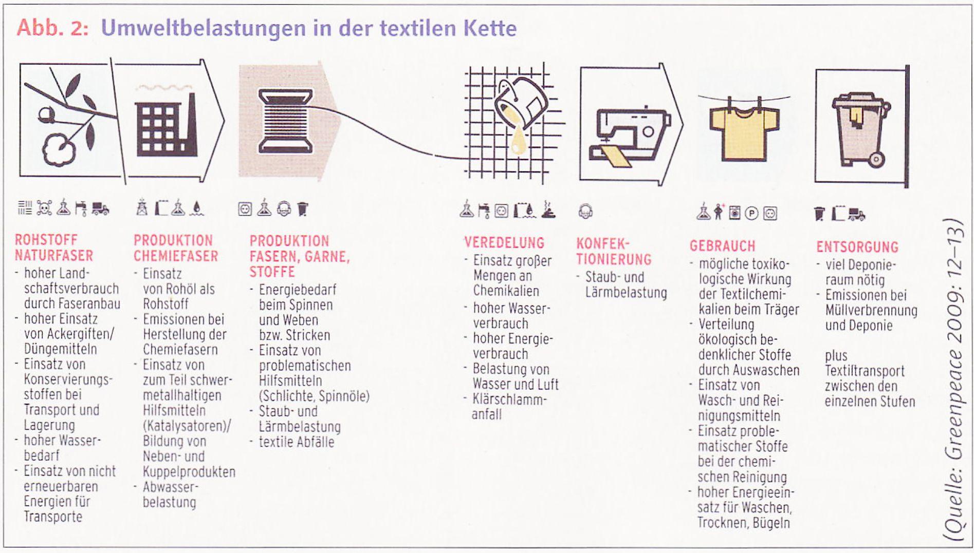 Die textile kette film