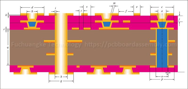 Ipc 2226 Standard For Hdi Pcb Design Hdi Board Manufacturer Pcb Design Circuit Board Printed Circuit Board