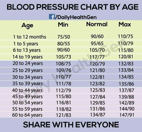 Blood Pressure Chart By Age  Hi Alth    Blood Charts