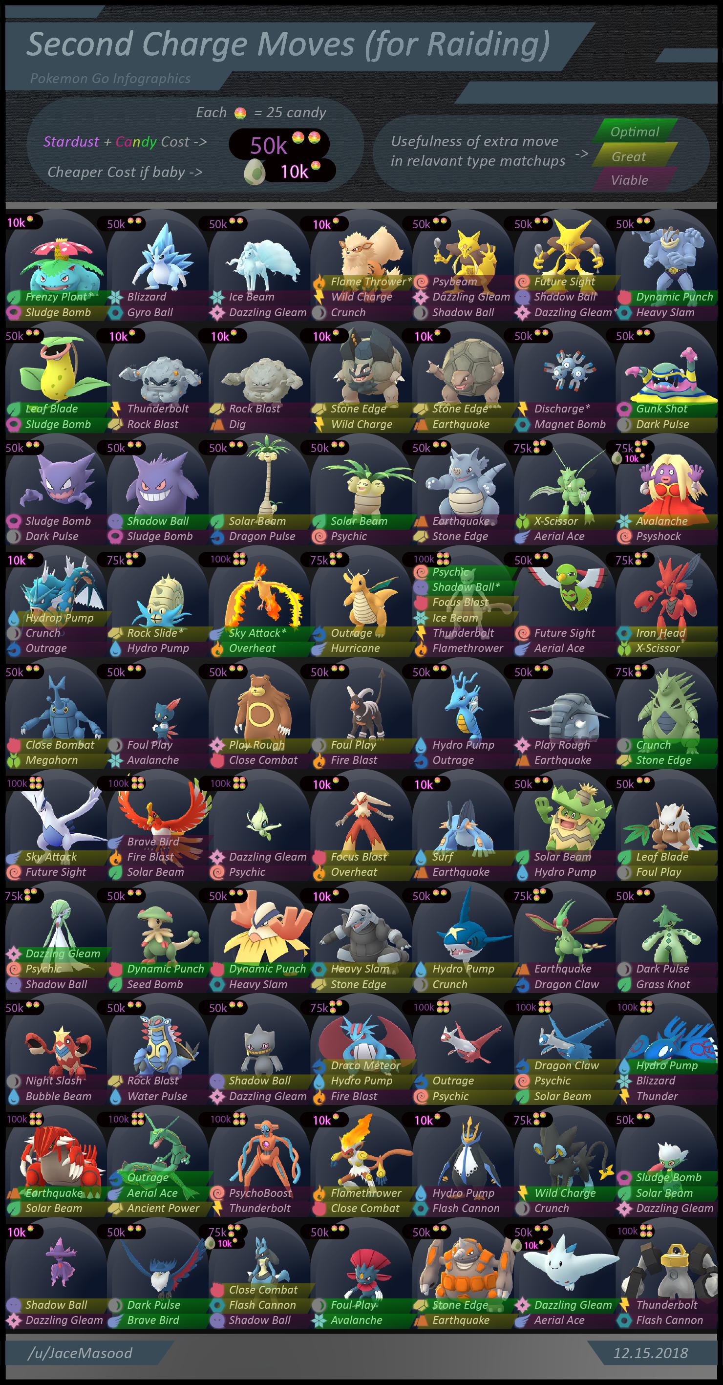 Second Charge Moves (for Raiding) | Pokémon GO | Pokemon