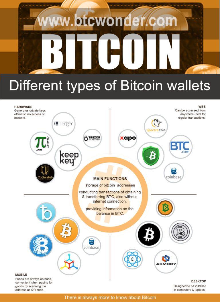 Assodigitale bitcoin stock price