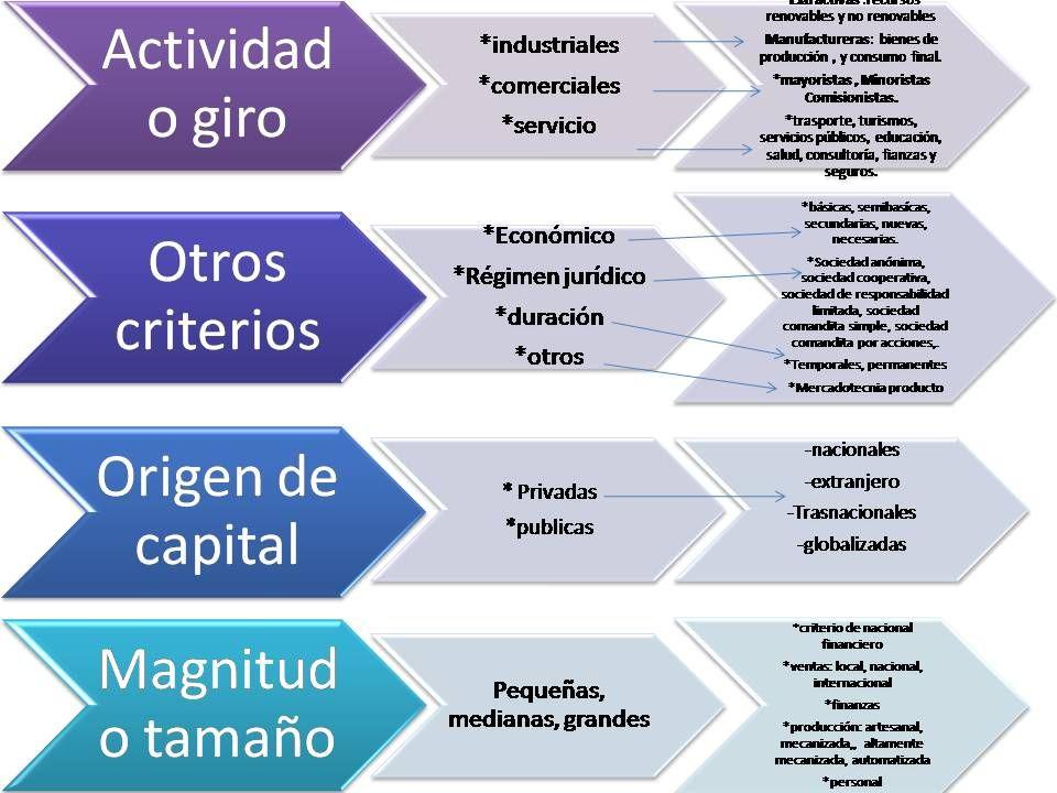 Diagrama Representativo De Clasificacion De Las Empresas Empresas Administracion Actividades