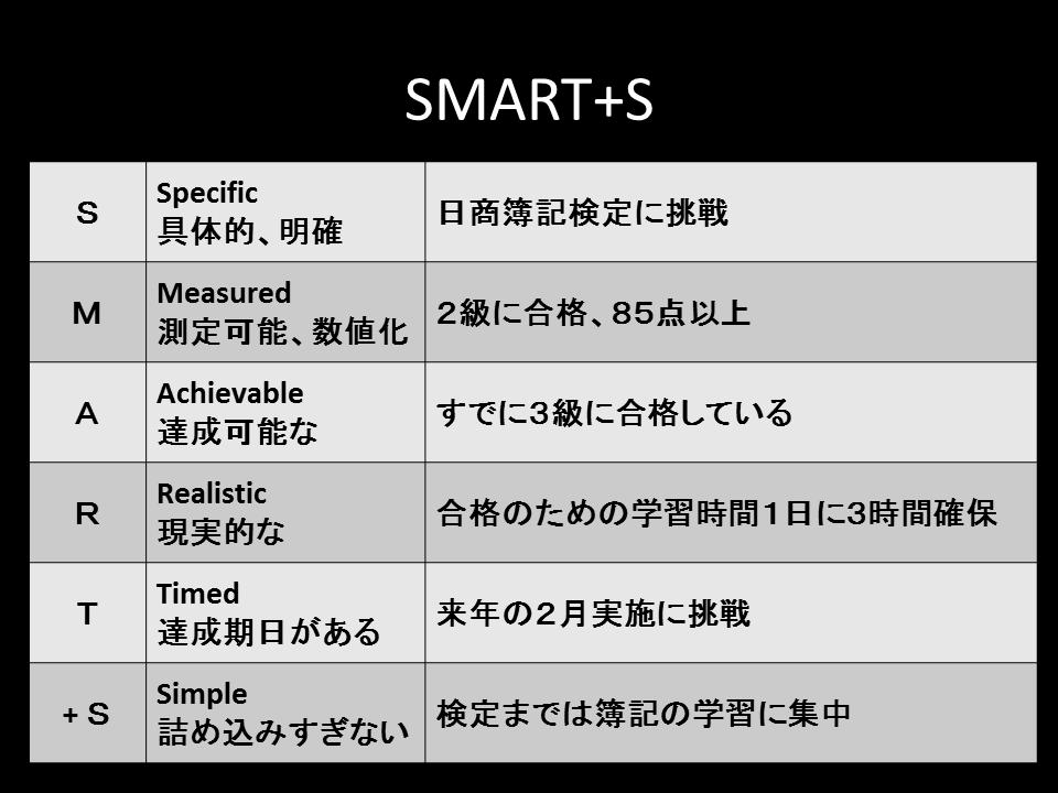 目標設定のSMART+S | オフィス