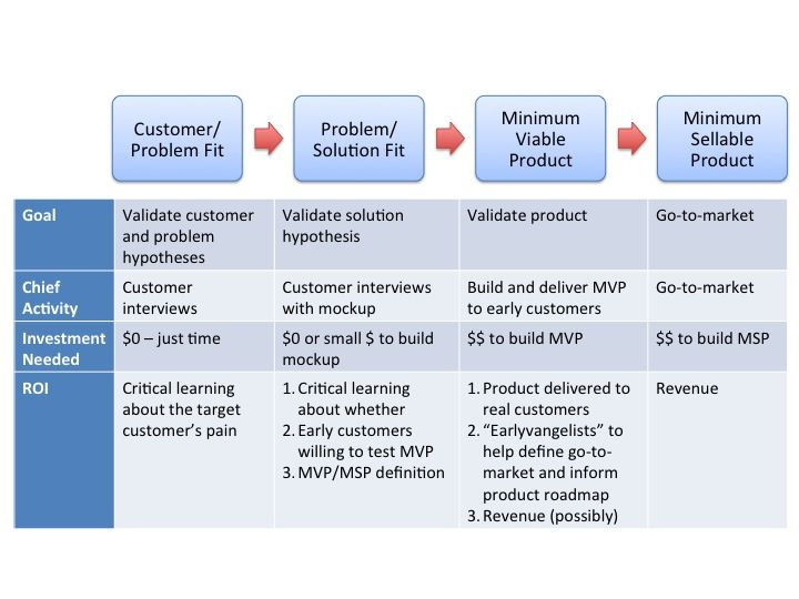 ValidationWorkflow  Product Management