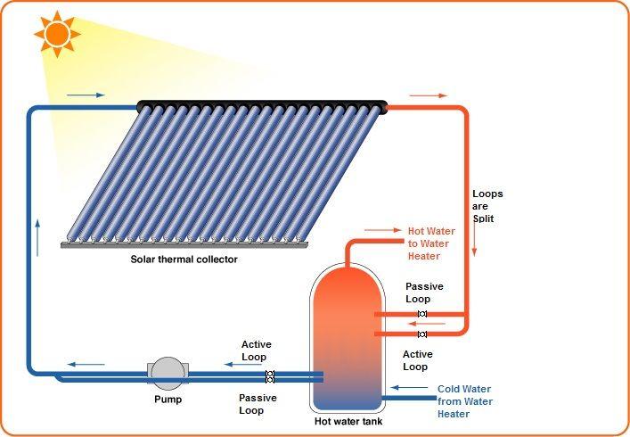 Passive Solar Heating Solar Thermal Energy For Hot Water Solar Water Heating Solar Thermal Passive Solar Heating