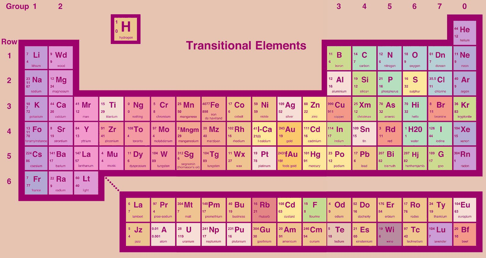 Revised Periodic Table