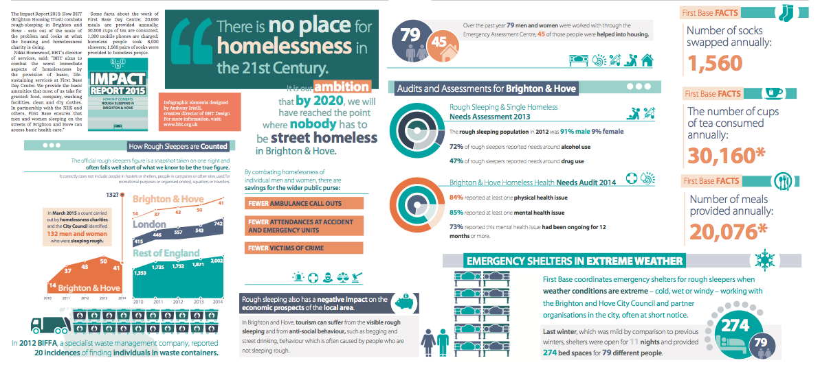 Impact Report 2015 How Bht Brighton Housing Trust Combats Rough Sleeping In Brighton And Hove Infographic Elements By Brighton And Hove Sleeping Rough Hove
