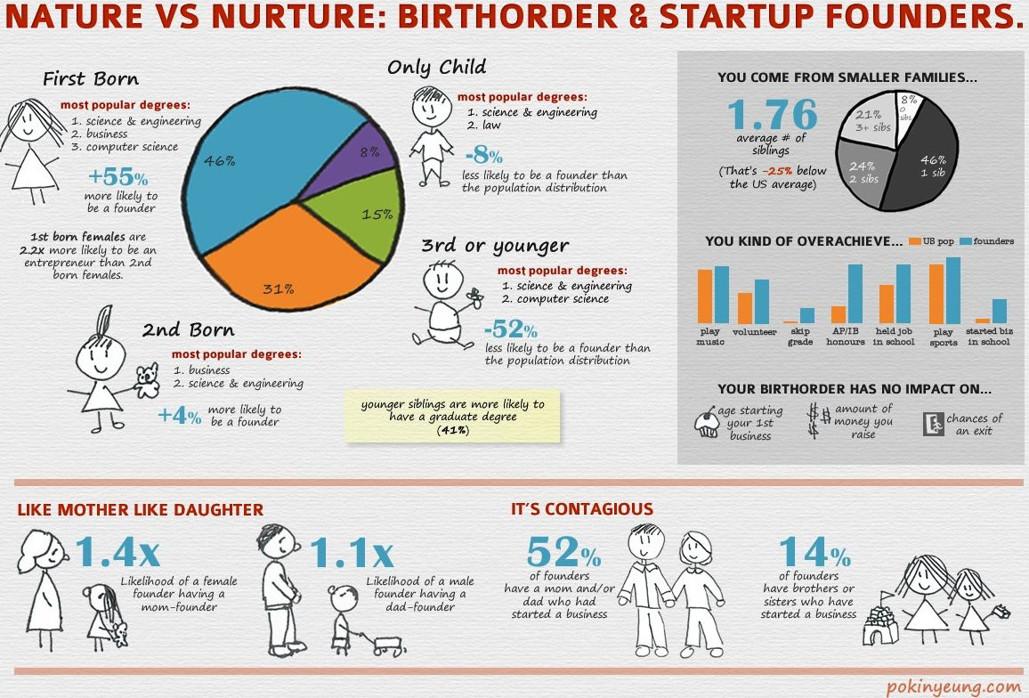 Why You Re A Startup Founder Nature And Nurture