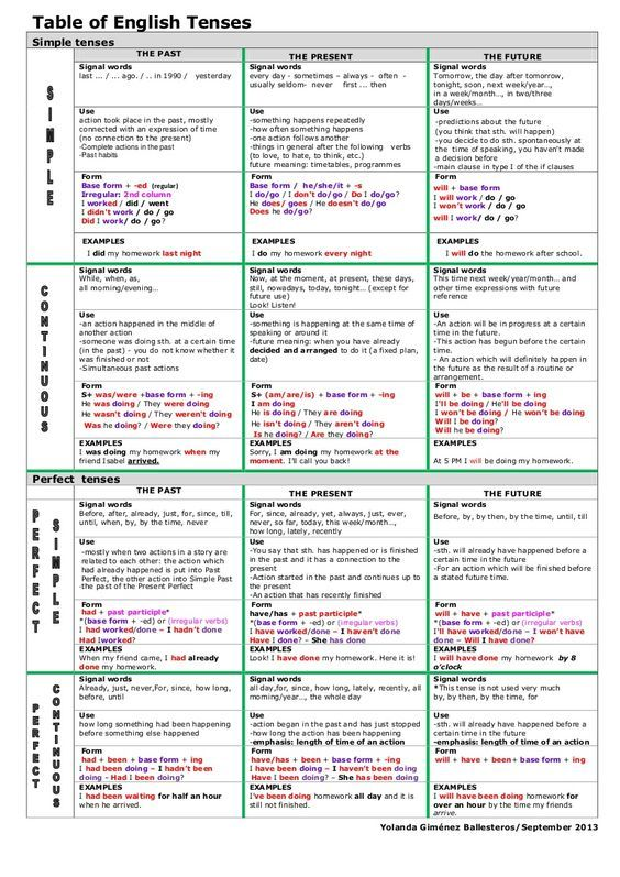 Forum learn english fluent landtable of tenses land also grammar tense rules formula chart with examples rh pinterest