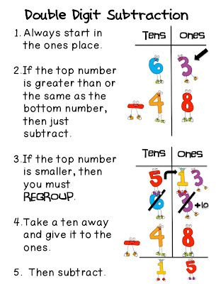 Image result for double digit subtraction poster