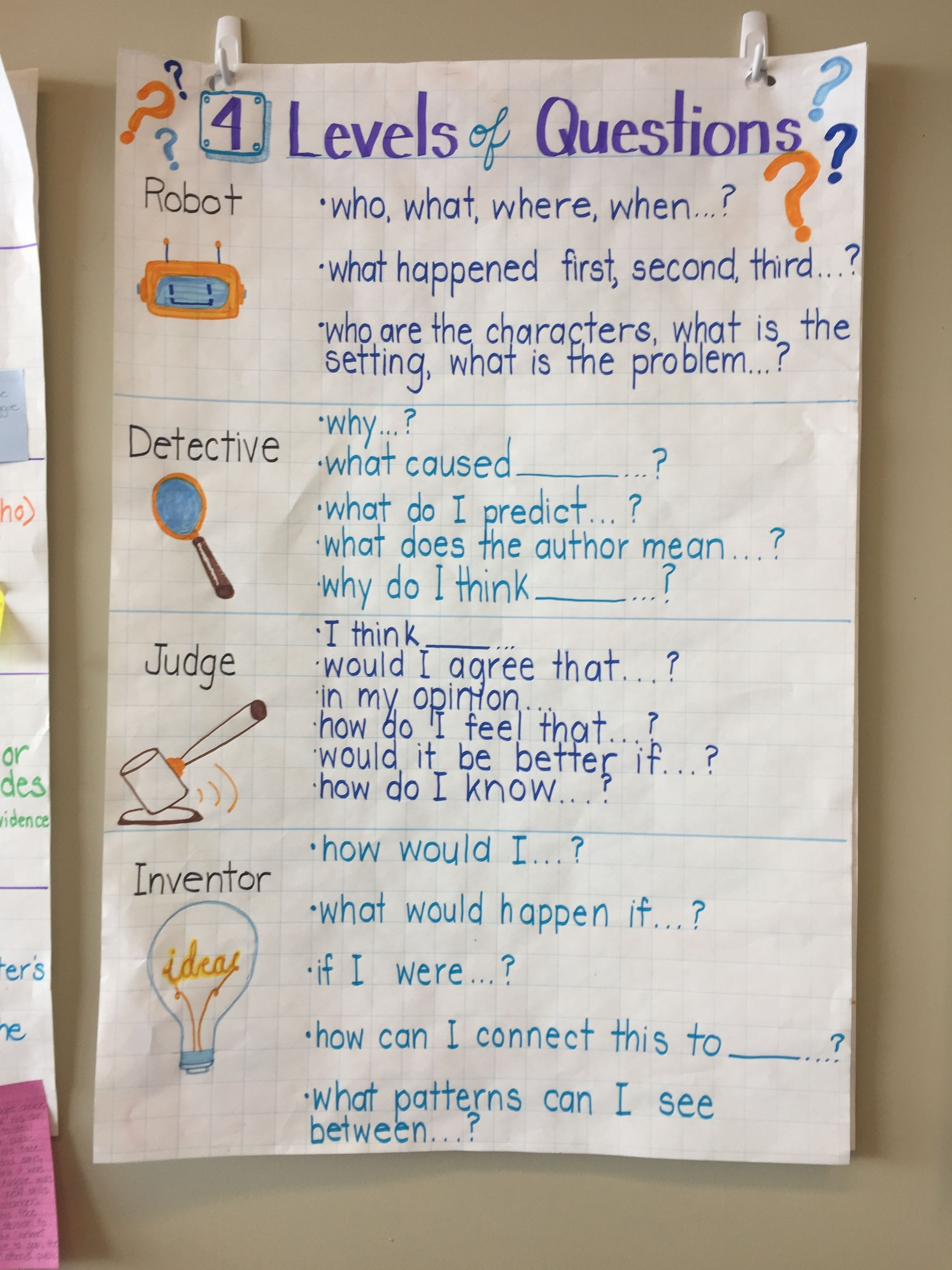 4 Levels Of Questions Anchor Chart Inquiry Problem Based