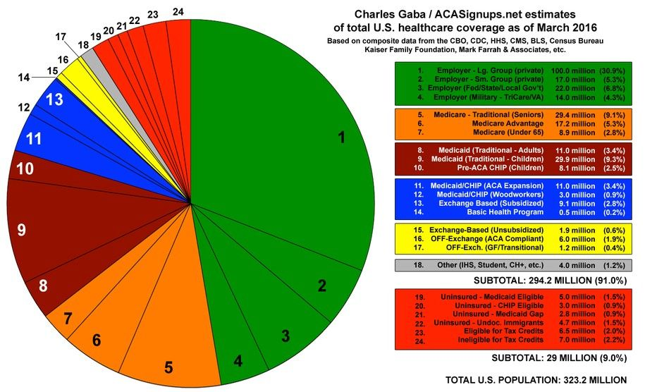 2016 Total Coverage Pie Chart 2 Jpg Health Insurance Coverage
