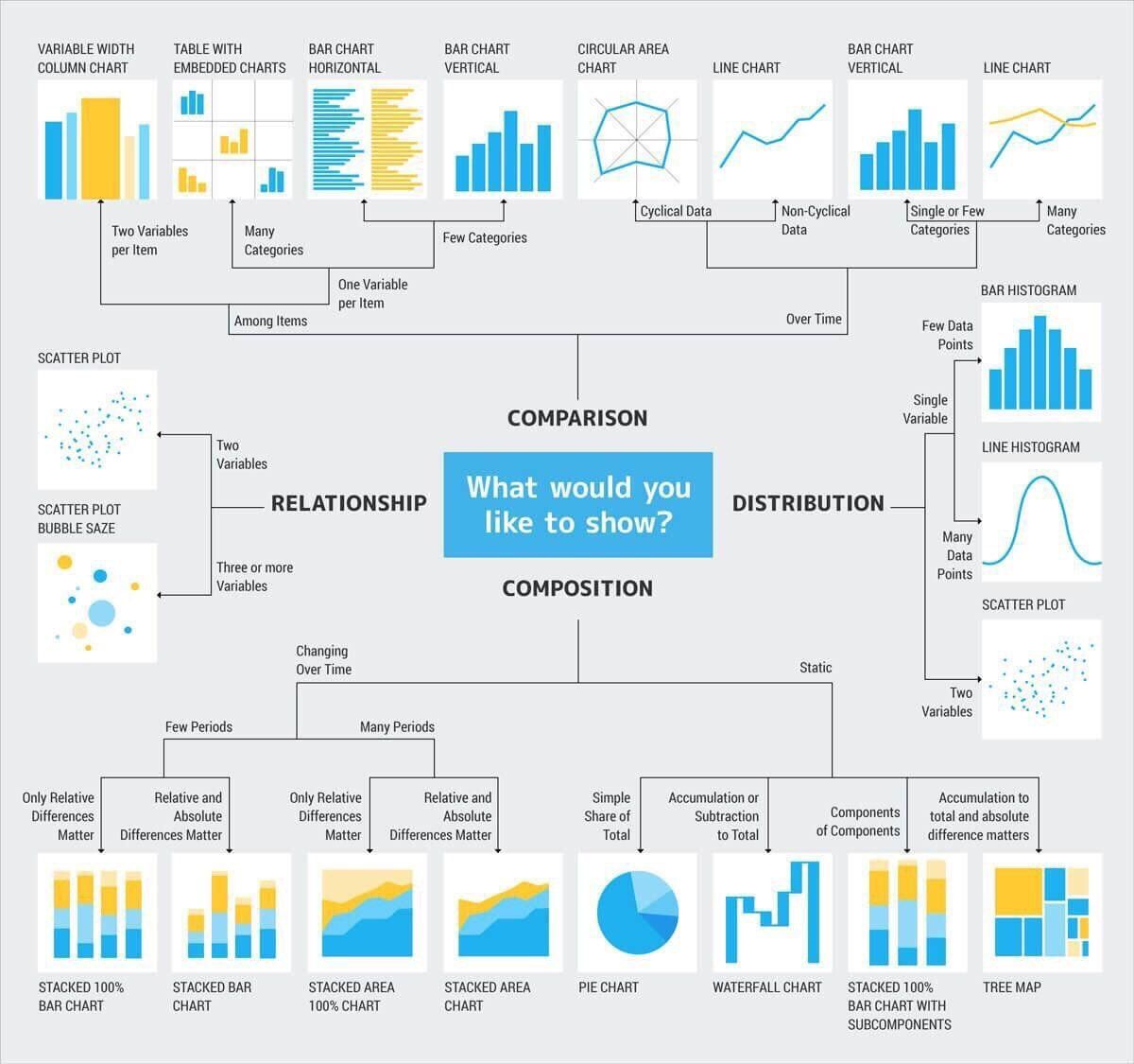 Choosing The Right Chart For Your Data Dataviz