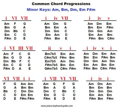 Piano Chord Progressions In Minor Keys Pictures Pinterest