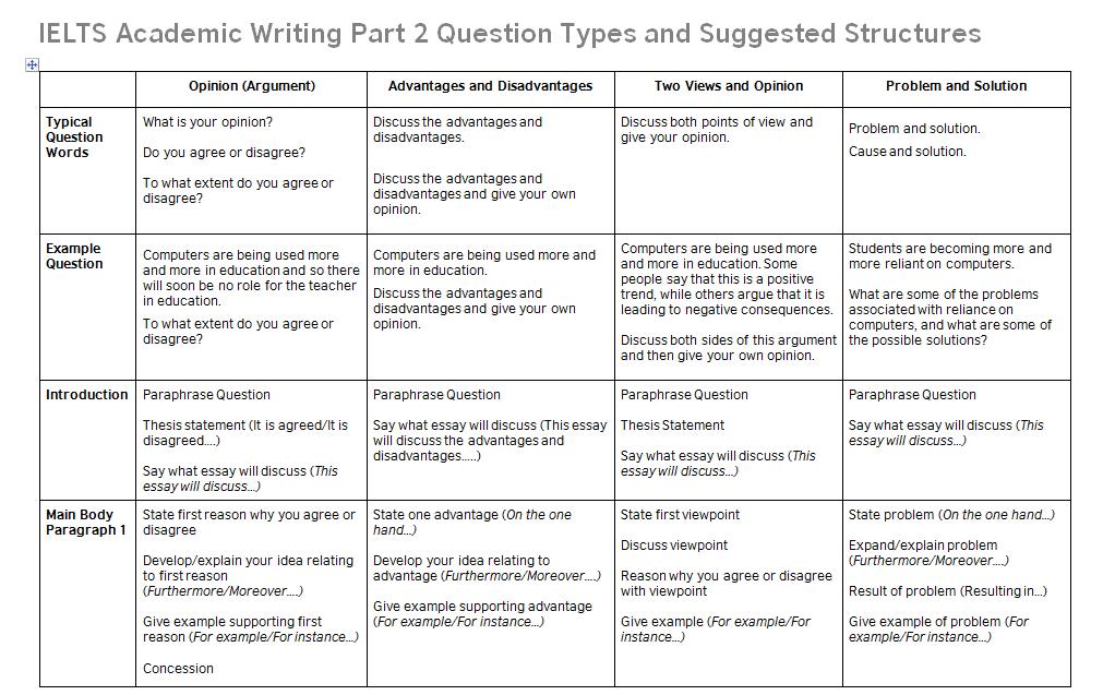 Ielt Writing Task 2 Essay Structure Advantage Of An