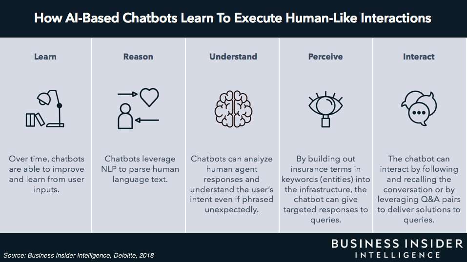 The Chatbots In Insurance Playbook Case Studies On How Three