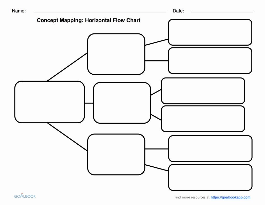 Blank Flowchart Template Unique Graphic Organizers Udl
