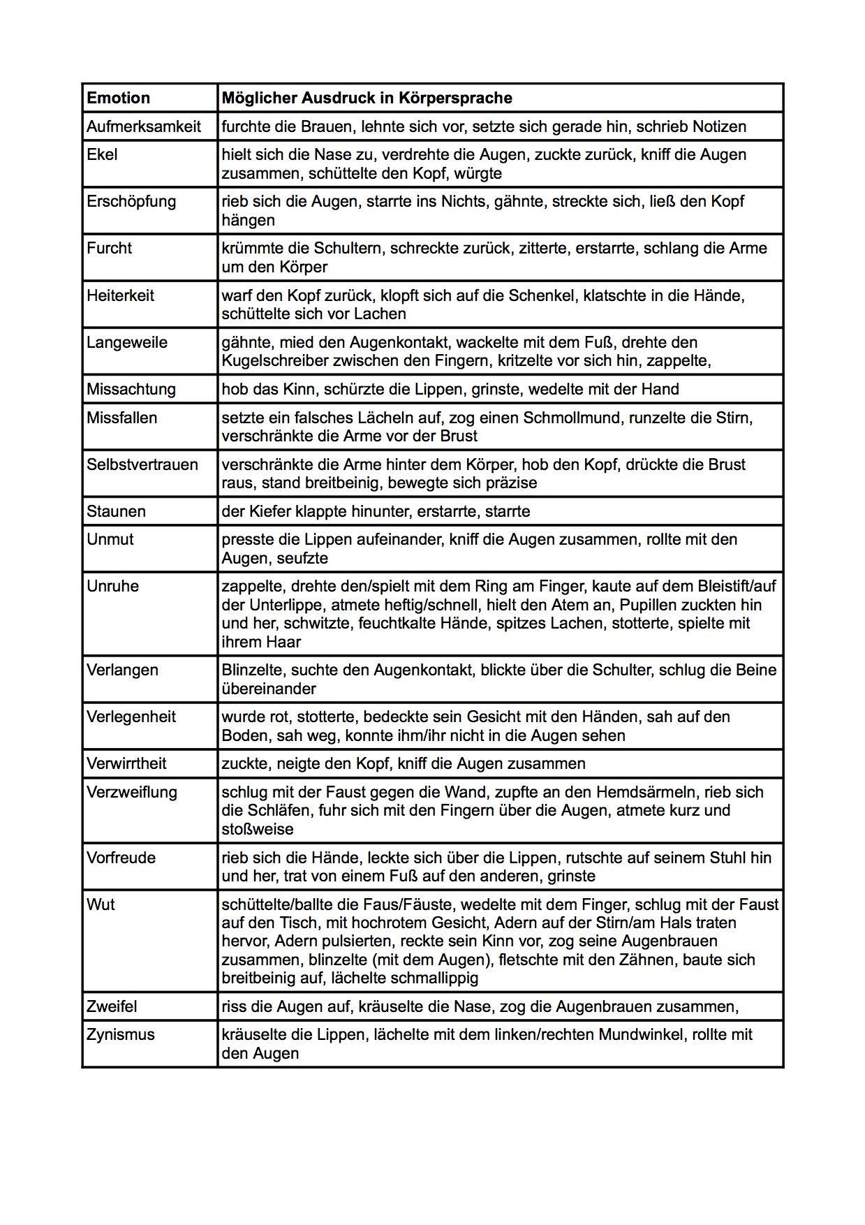 Emotionen in Körpersprache übersetzen – eine praktische Tabelle zum ...
