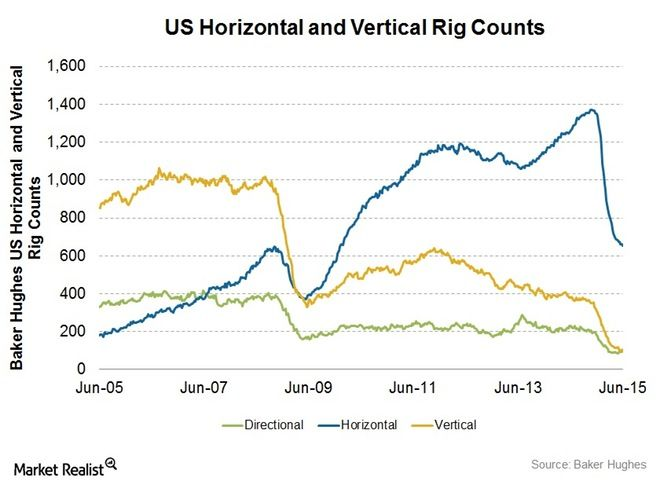 Find This Pin And More On Charts Graphs Maps The Horizontal Rig Count