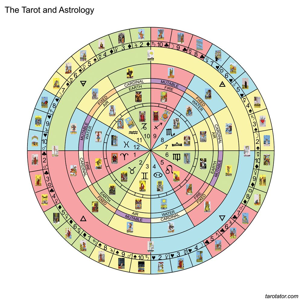astrology music chart by decanate - Google Search | tools in 2019