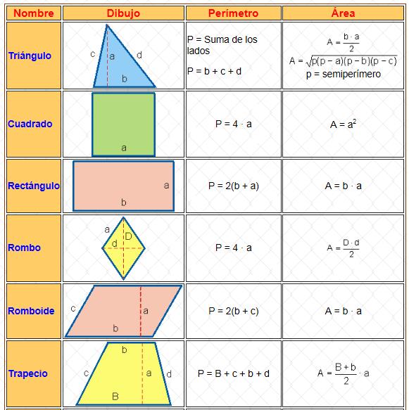 Areas Y Perimetros De Figuras Geometricas 3 3 Per 237 By Area De Figuras Geome Perimetro De Figuras Geometricas Areas De Figuras Geometricas Como Sacar El Area