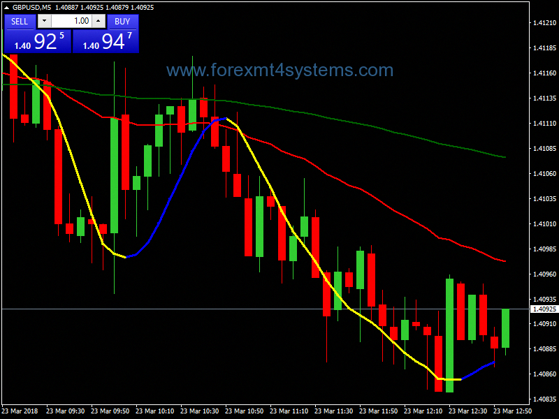 Forex Calendar.Forex Forex Trading Forex Factory Forex Signals Forexlive Forex