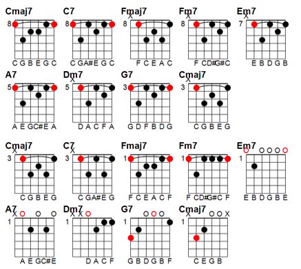 Jazz Chord Progression Practice Guitar Jazz Pinterest