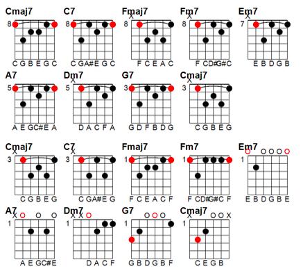 Jazz chord progression practice also guitar in rh pinterest