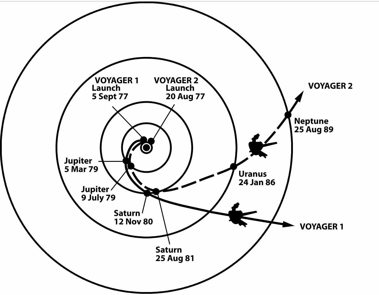 Paths Of Voyager 1 Amp 2 Through The Solar System In