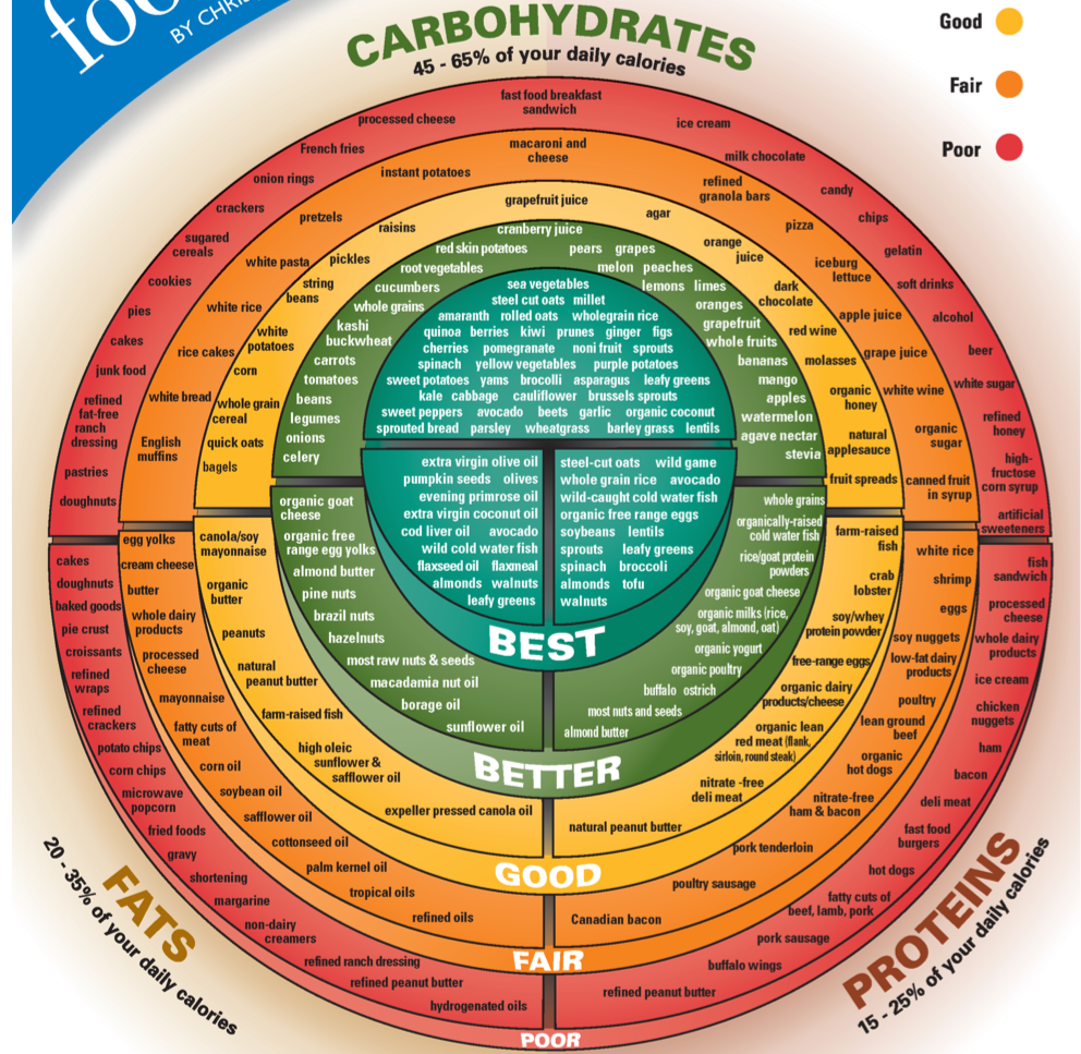 Helpful Guide For What To Eat And What Not To Eat Health And Nutrition Food Charts Health And Wellness