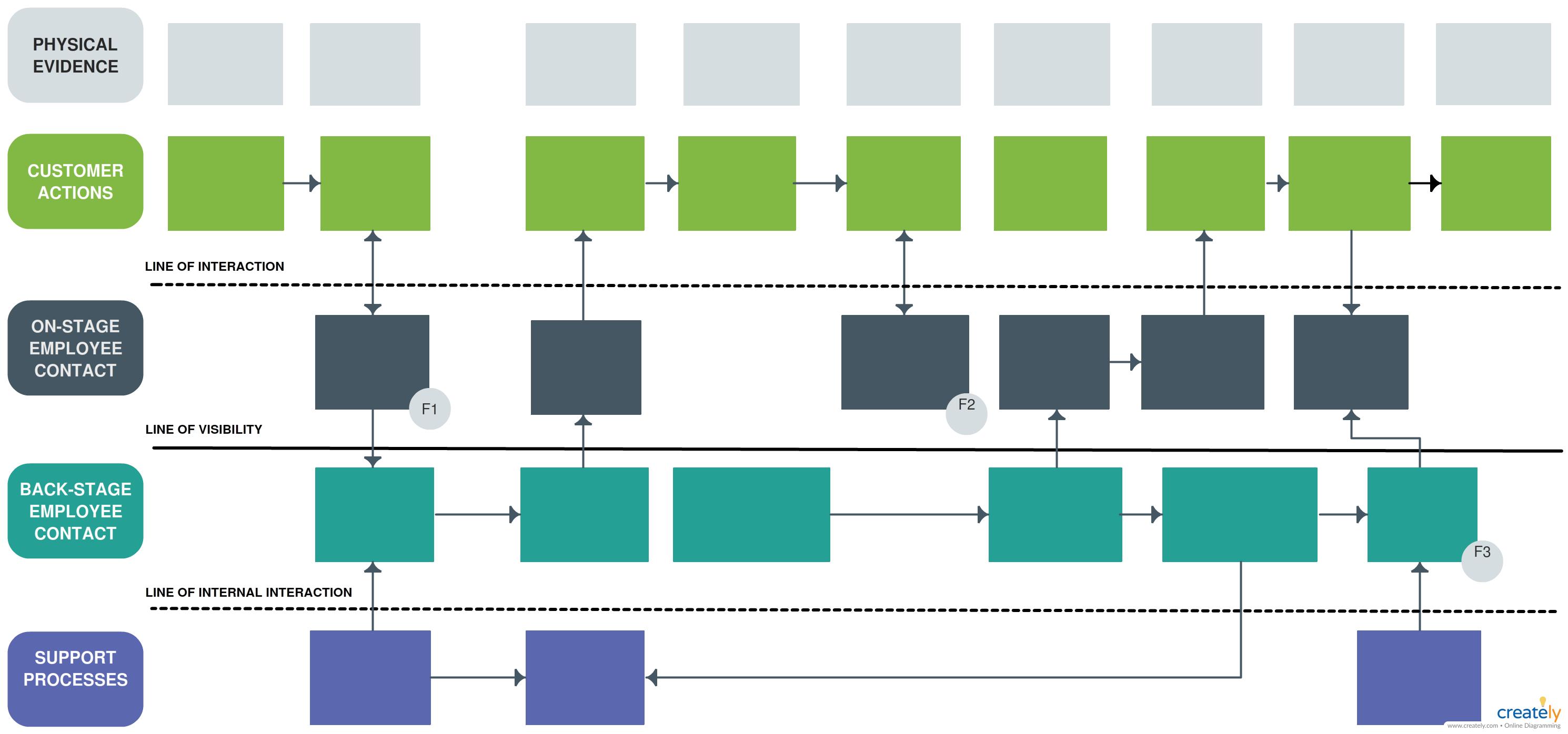 Service Blueprint Template