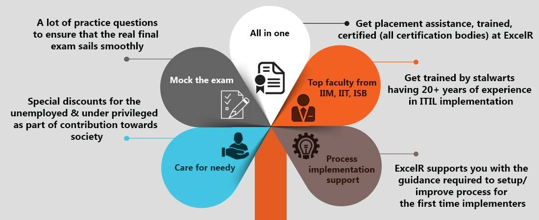 Itil Intermediate Certification Training