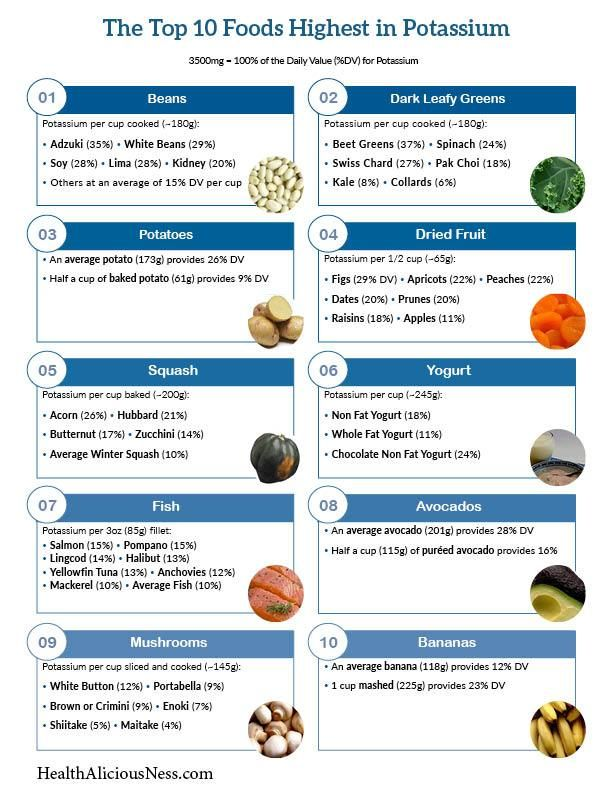 A One Page Printable List Of Foods High In Potassium Health